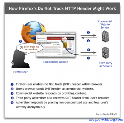mozilla do-not-track technology