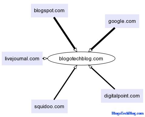 Backlinks to Blog
