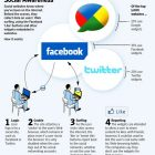 Social Networks Tarcking User Data