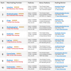 Web-Hosting-Reviews-Ratings