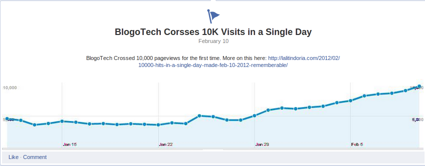 BlogoTech Crosses 10K Pageviews in a single day
